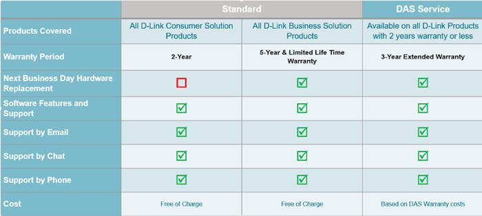 Eligibility of D-Link NBDS advanced replacement RMA service