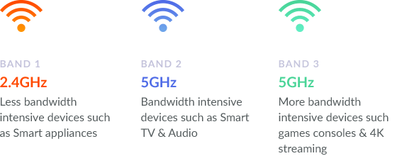 Tri-band Wi-Fi with 2.4GHz and two 5GHz bands