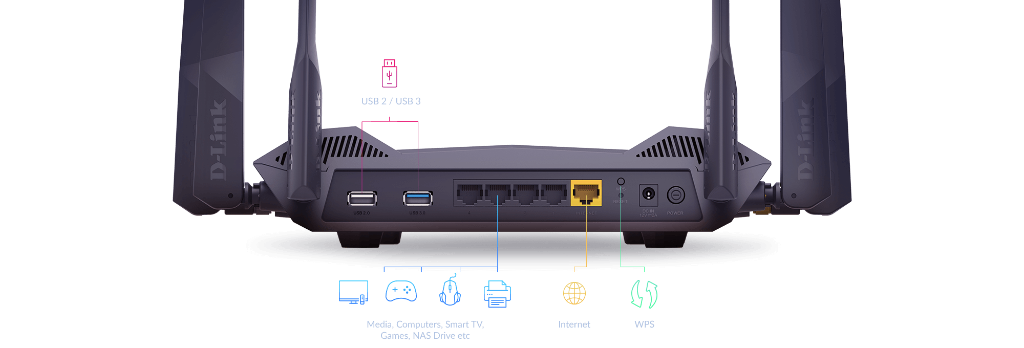 Diagram showing DIR-X546 AX5400 Wi-Fi 6 Router ports