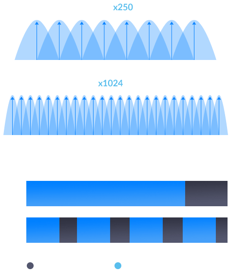 Diagram showing 802.11a/g/n/ac x250 subcarriers  vs 802x11ax x1024 subcarriers, and comparison diagram showing AX vs AC in terms of unusable and usable data.