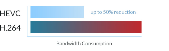 High performance video compression
