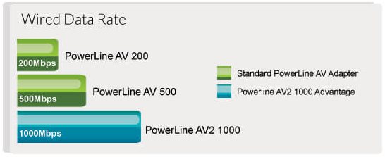 AV1000 Technology Comparison Chart