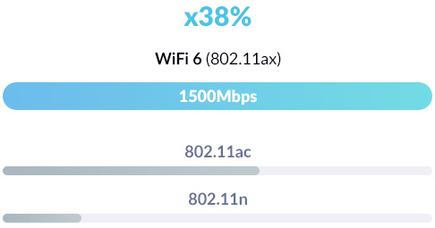 Wi-Fi 6 802.11ax speed comparison with 802.11ac and 802.11n