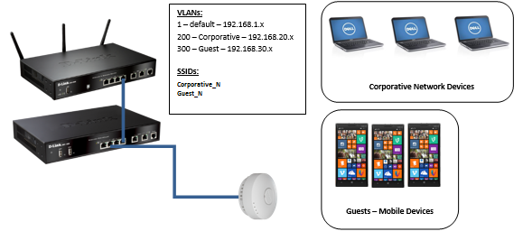 DWC_1000_How_to_create_Multi_SSID_and_VLANs1