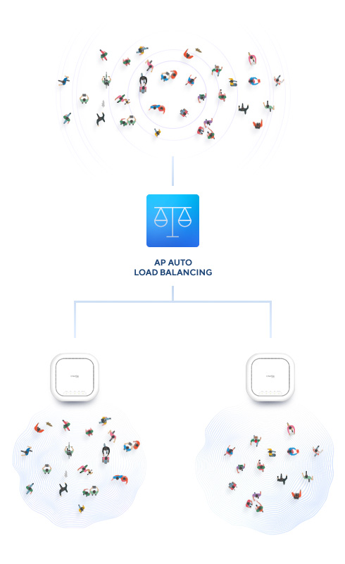 Load balancing crowds of connected devices