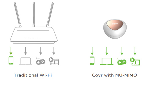 MU-MIMO for better Wi-Fi performance