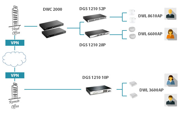 DWC 2000 Centralised Monitoring