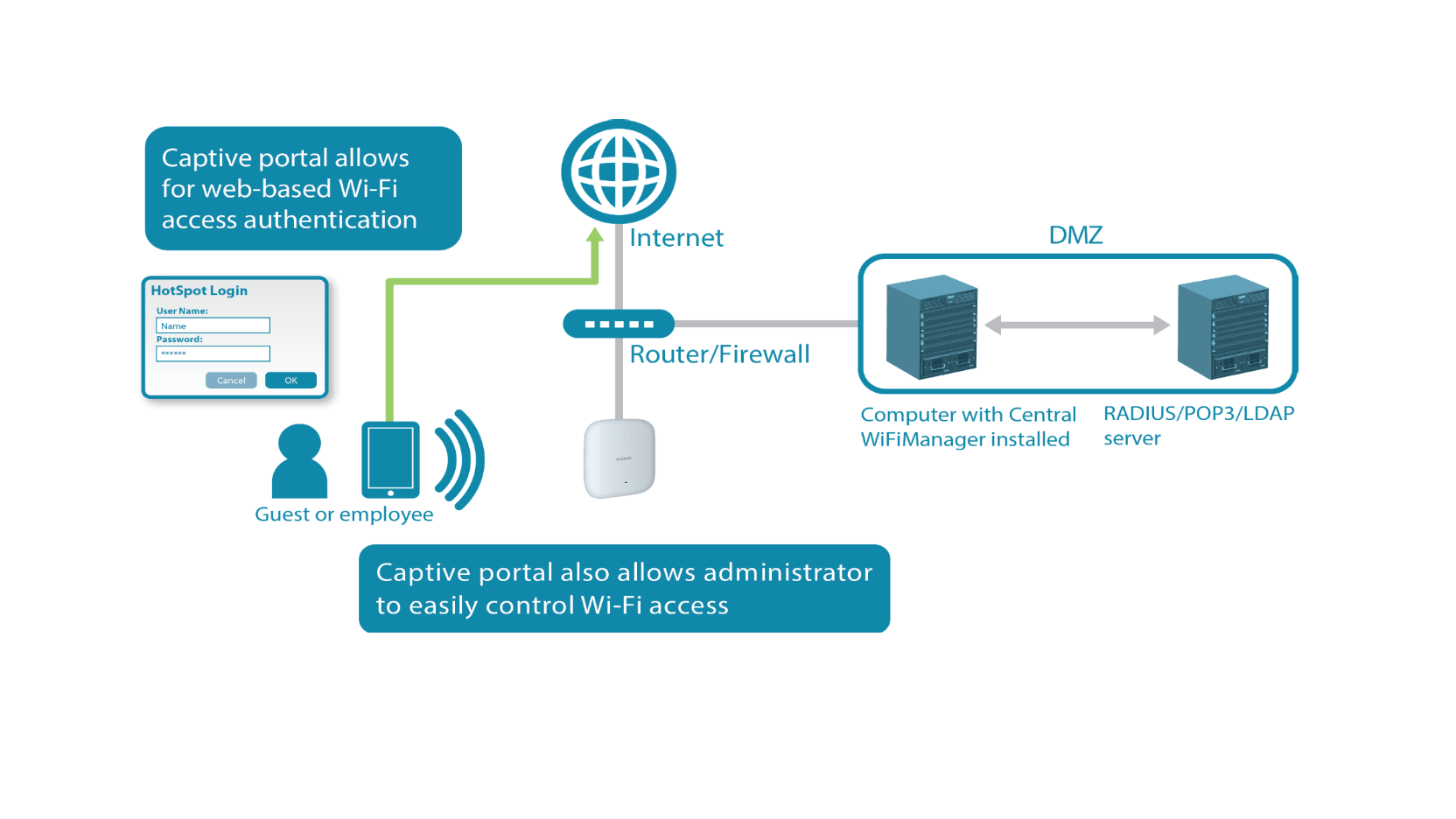 CWM 100 Captive Portal View