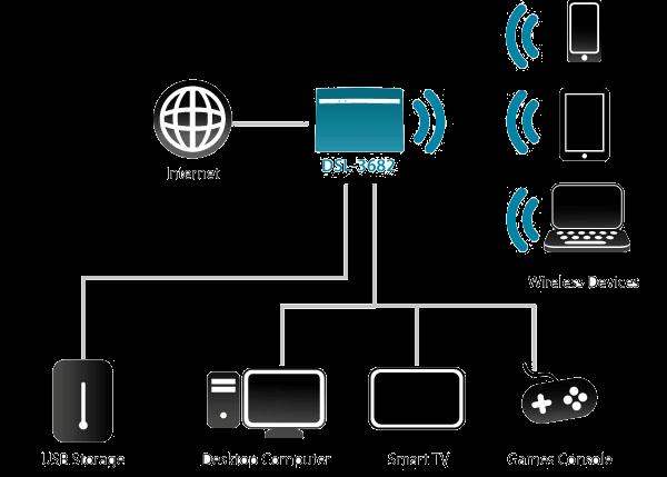Pleasing Dsl 3682 Wireless Ac750 Dual Band Vdsl Adsl Modem Router D Link Wiring Digital Resources Zidurslowmaporg