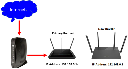how do you hook up 2 wireless routers Can you connect two routers on the same home network it's not only helpful but doing so can be useful when building a hybrid wireless network.