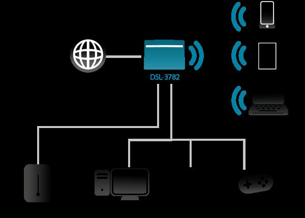 Enjoyable Dsl Router Diagram Wiring Diagram Wiring Database Indigelartorg