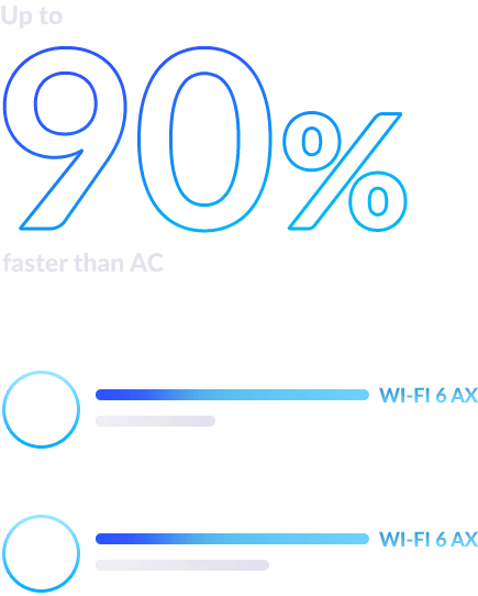 Up to 90% faster than AC. Comparison diagram showing Wi-Fi 6 AX and Wireless AC speed differences on 2.4Ghz and 5Ghz bands.