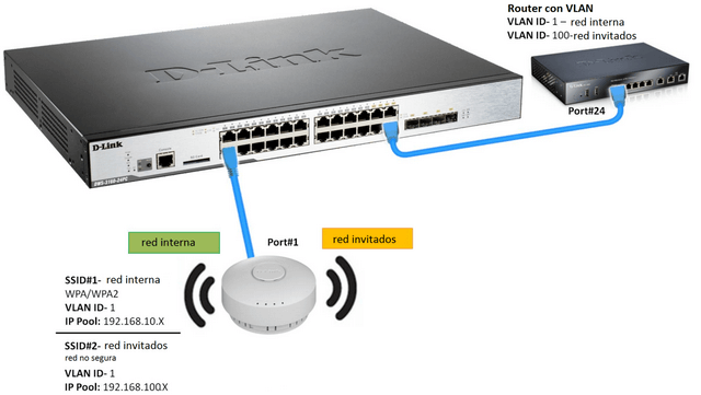 How to Configure Multiple SSIDs and VLANs - DWS-3160-Series