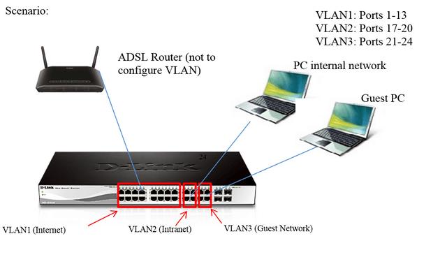 How To Configure Asymmetric Vlan In Dgs 1210 Series D