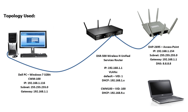 How to Setup Multiple SSIDs and VLANs - CWM-100 | D-Link UK
