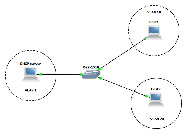 DGS_1510_how_to_DHCP_with_multiple_VLANS_via_CLI