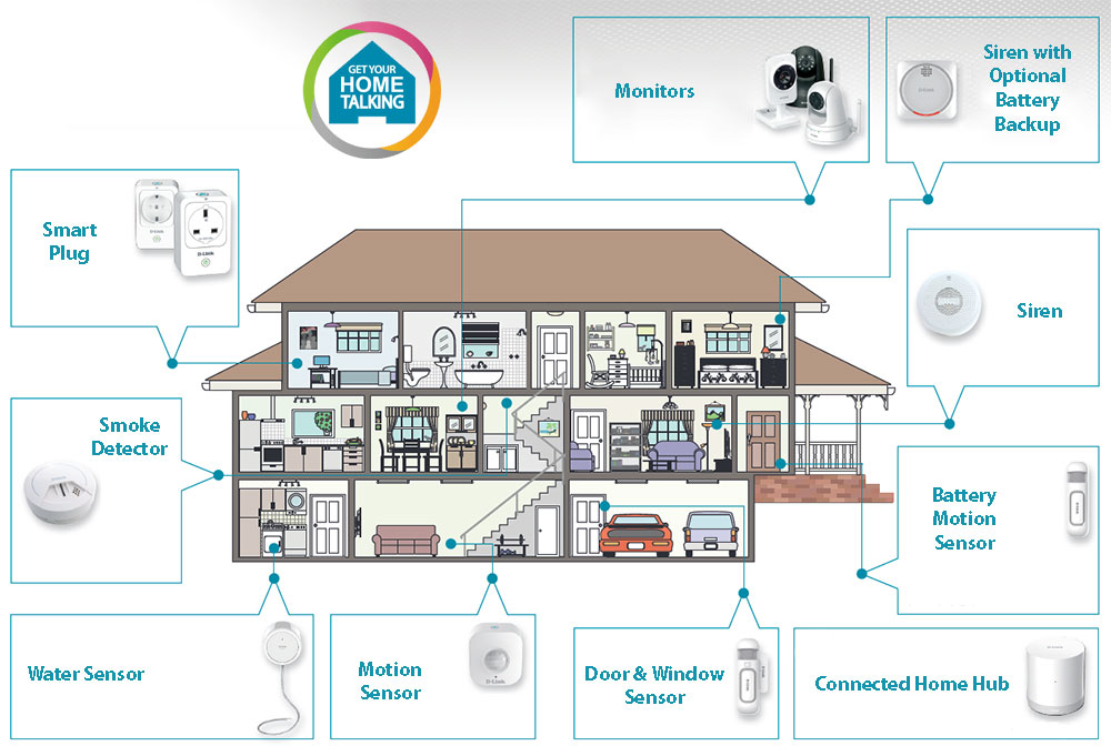 dch-107kt smart home security kit | d-link uk 2006 smart fortwo wiring diagram