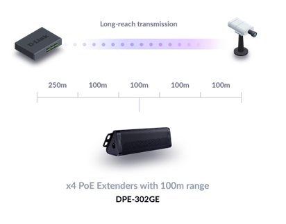 Diagram showing a DSS-100E switch connecting to an IP surveillance camera up to 650m away using DPE-302E 2‑Port Gigabit PoE Extenders.
