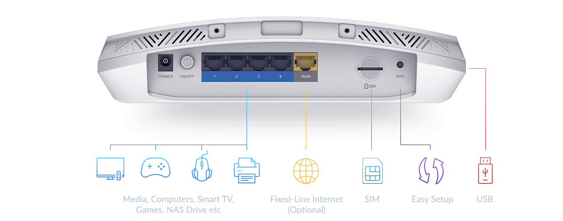 5G AC2600 Wi-Fi Router ports