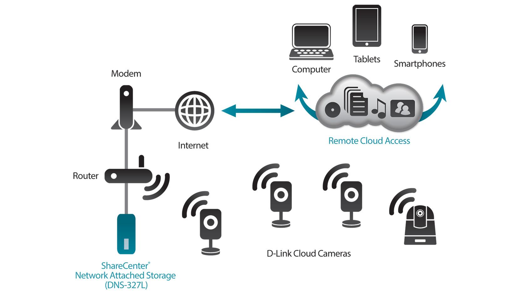 Wireless Home Network Diagram View Diagram